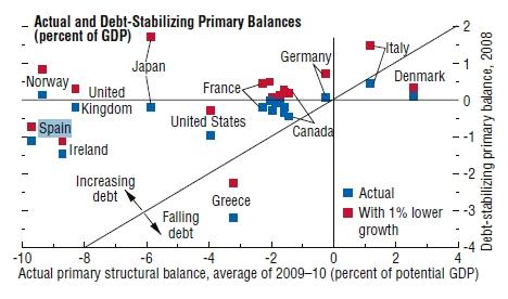 Actual and Debt-Stabilizing Primary Balances ( Deuda Pública )